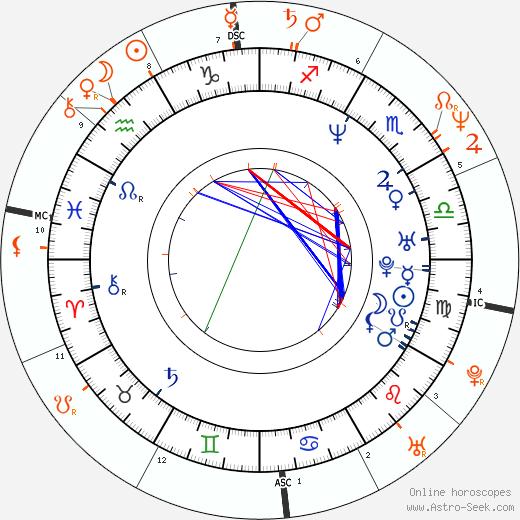 Horoscope Matching, Love compatibility: Deborah Gibson and Lorenzo Lamas