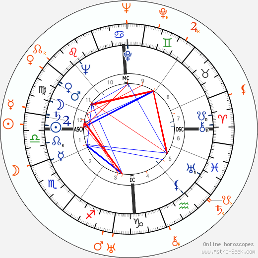 Horoscope Matching, Love compatibility: Deborah Kerr and Michael Powell