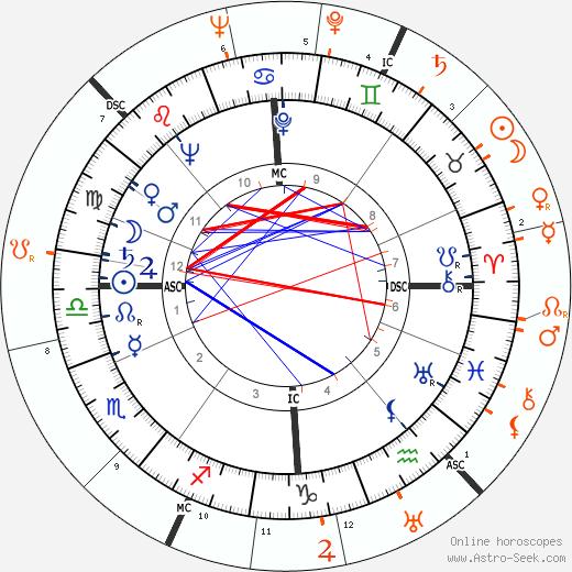 Horoscope Matching, Love compatibility: Deborah Kerr and Stewart Granger
