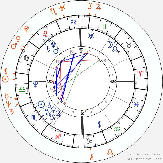 Horoscope Matching, Love compatibility: Deidre Hall and Drake Hogestyn