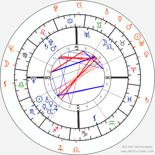 Horoscope Matching, Love compatibility: Deidre Hall and Quinn K. Redeker