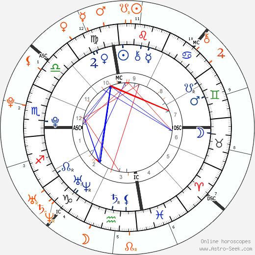 Horoscope Matching, Love compatibility: Demi Lovato and Joe Jonas