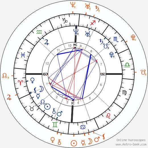 Horoscope Matching, Love compatibility: Derek Hough and India de Beaufort