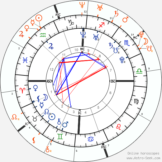 Horoscope Matching, Love compatibility: Derek Hough and Lauren Conrad