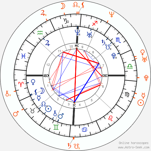 Horoscope Matching, Love compatibility: Derek Hough and Shannon Elizabeth