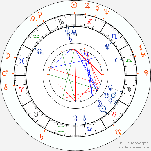 Horoscope Matching, Love compatibility: Devanny Pinn and Corey Haim