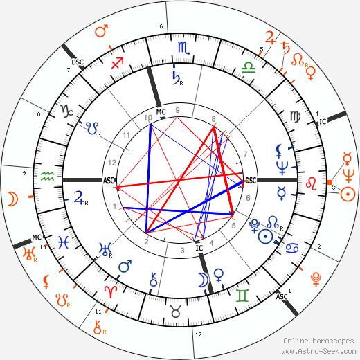 Horoscope Matching, Love compatibility: Diana Lynn and Rory Calhoun