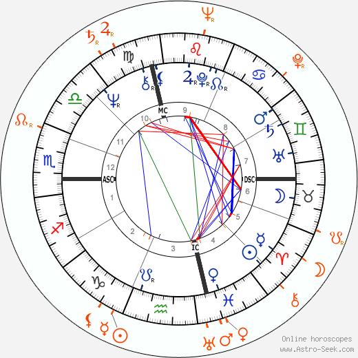 Horoscope Matching, Love compatibility: Diana Ross and Francesco Scavullo