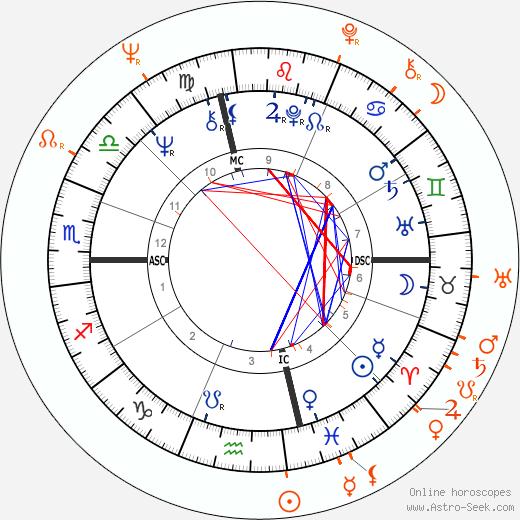 Horoscope Matching, Love compatibility: Diana Ross and Smokey Robinson