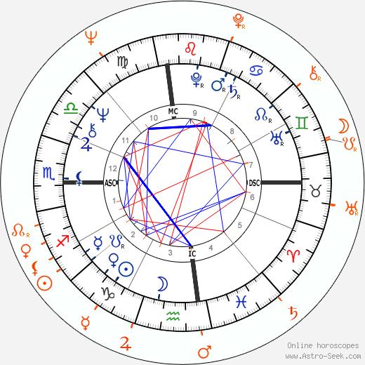 Horoscope Matching, Love compatibility: Diane Keaton and Edward Ruscha