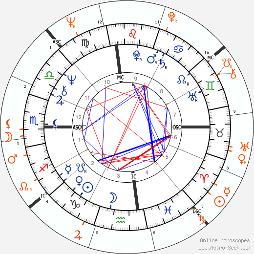Horoscope Matching, Love compatibility: Diane Keaton and Warren Beatty