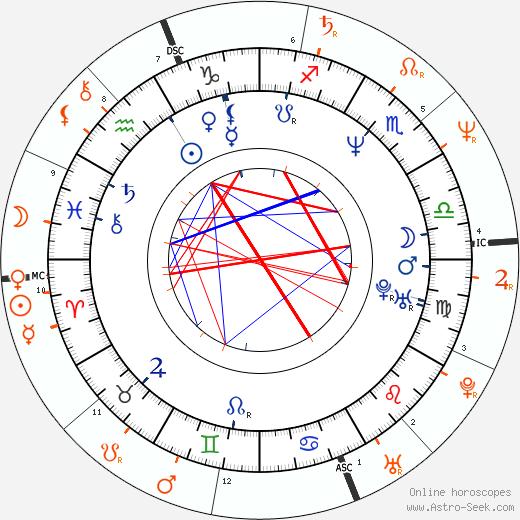Horoscope Matching, Love compatibility: Diane Lane and Christopher Lambert