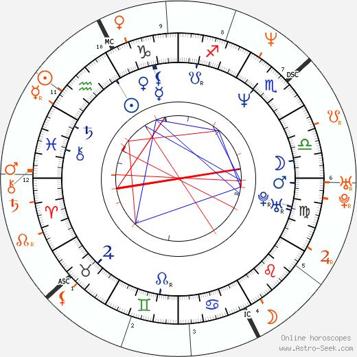 Horoscope Matching, Love compatibility: Diane Lane and Josh Brolin