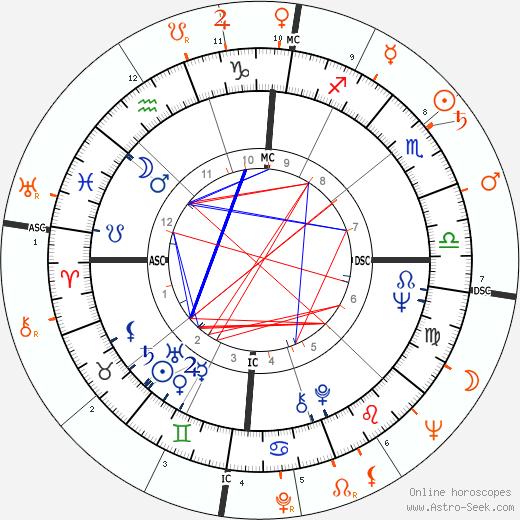 Horoscope Matching, Love compatibility: Diane McBain and Richard Burton