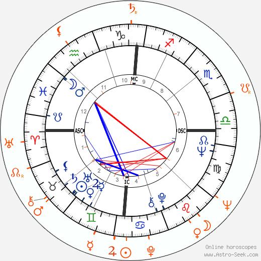 Horoscope Matching, Love compatibility: Diane McBain and Robert Evans