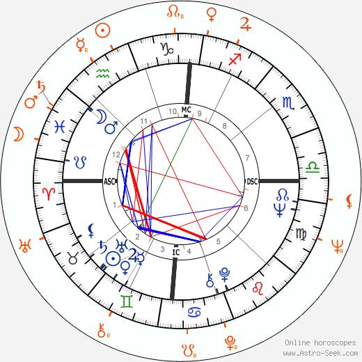 Horoscope Matching, Love compatibility: Diane McBain and Troy Donahue