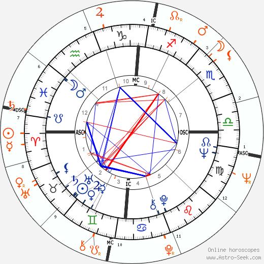 Horoscope Matching, Love compatibility: Diane McBain and Warren Beatty