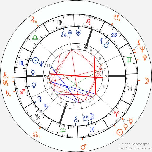 Horoscope Matching, Love compatibility: Diego Maradona and Rudolf Dassler