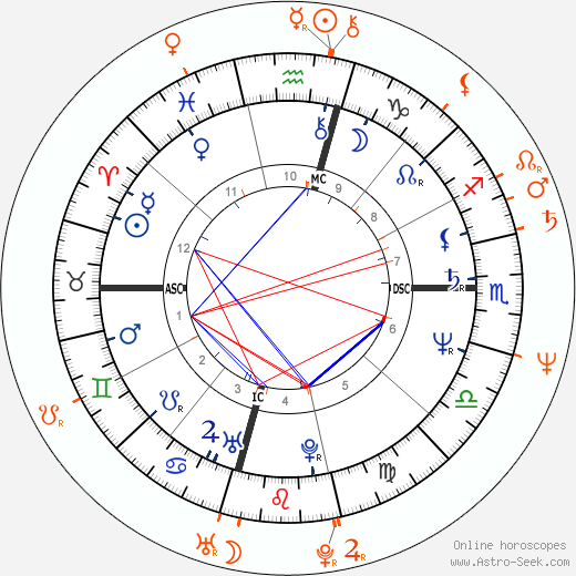 Horoscope Matching, Love compatibility: Dodi Fayed and Mimi Rogers