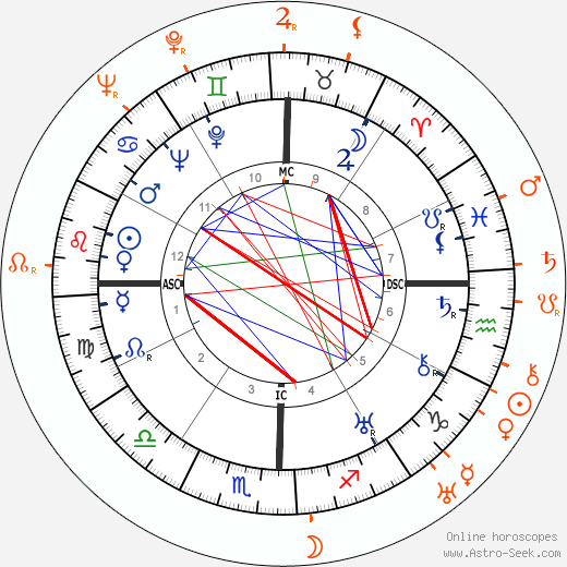 Horoscope Matching, Love compatibility: Dolores del Rio and Aristotle Onassis