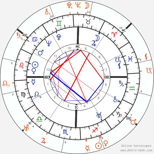Horoscope Matching, Love compatibility: Dolores del Rio and Diego Rivera
