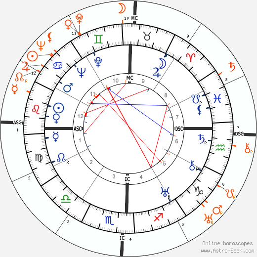 Horoscope Matching, Love compatibility: Dolores del Rio and Frida Kahlo