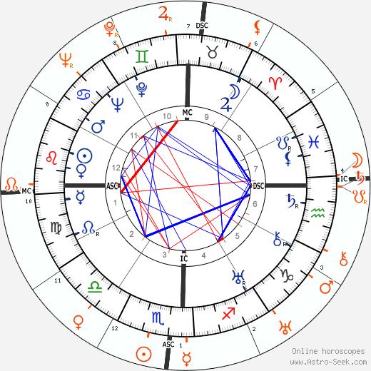 Horoscope Matching, Love compatibility: Dolores del Rio and Joel McCrea
