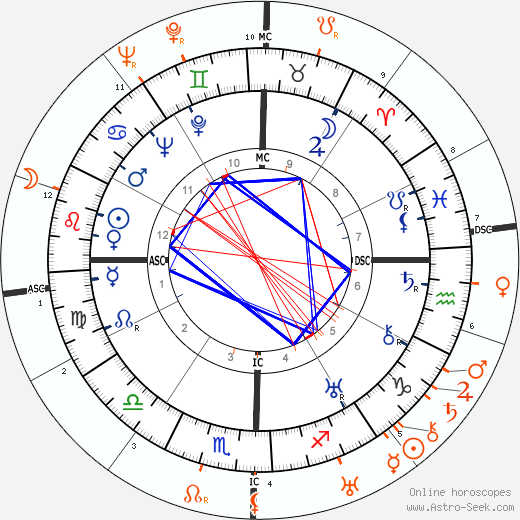 Horoscope Matching, Love compatibility: Dolores del Rio and Marlene Dietrich