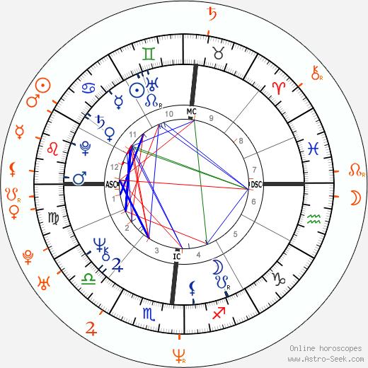 Horoscope Matching, Love compatibility: Donald Trump and Allison Giannini