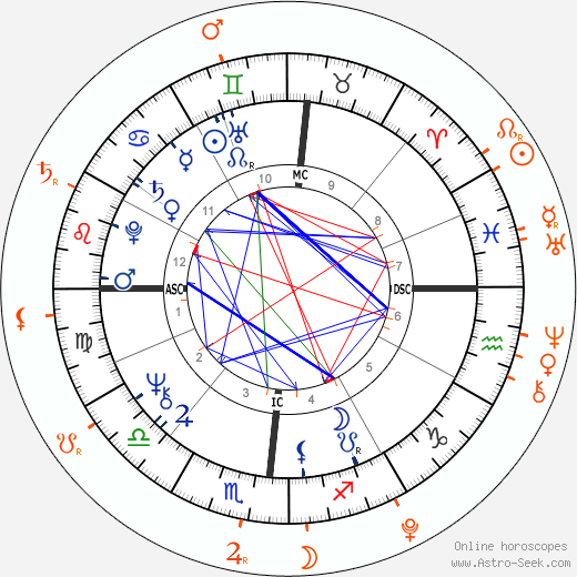 Horoscope Matching, Love compatibility: Donald Trump and Barron Trump