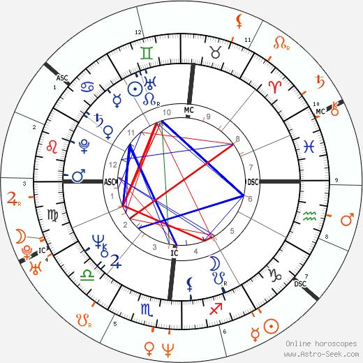 Horoscope Matching, Love compatibility: Donald Trump and Carla Bruni