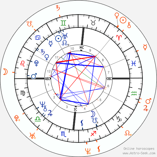Horoscope Matching, Love compatibility: Donald Trump and Claudia Jordan