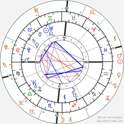 Horoscope Matching, Love compatibility: Donald Trump and Ivana Trump