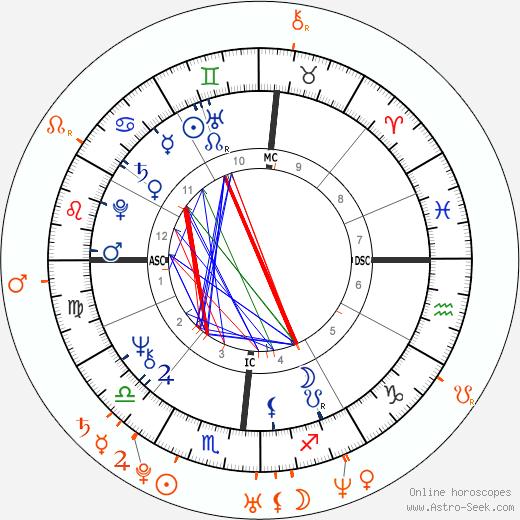 Horoscope Matching, Love compatibility: Donald Trump and Ivanka Trump
