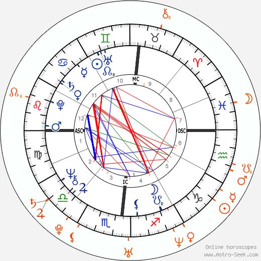 Horoscope Matching, Love compatibility: Donald Trump and Jared Kushner