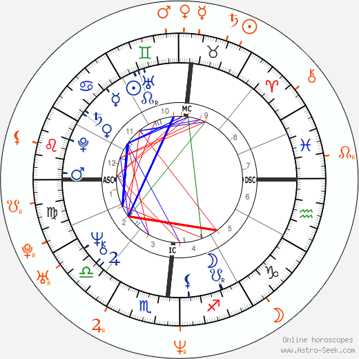 Horoscope Matching, Love compatibility: Donald Trump and Melania Trump
