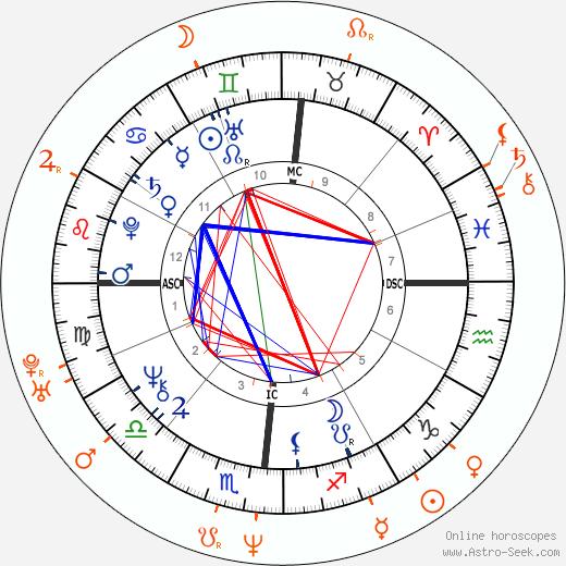 Horoscope Matching, Love compatibility: Donald Trump and Sandra Taylor
