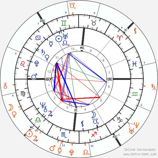 Horoscope Matching, Love compatibility: Donald Trump and Tiffany Trump