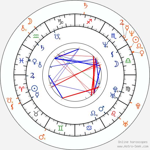Horoscope Matching, Love compatibility: Donita Sparks and Viggo Mortensen