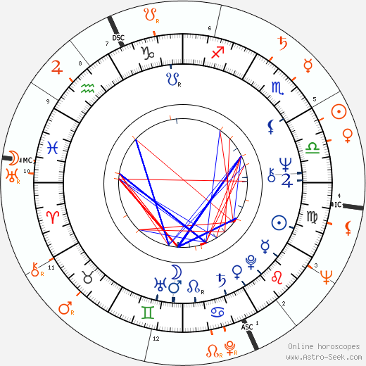 Horoscope Matching, Love compatibility: Donyale Luna and Klaus Kinski