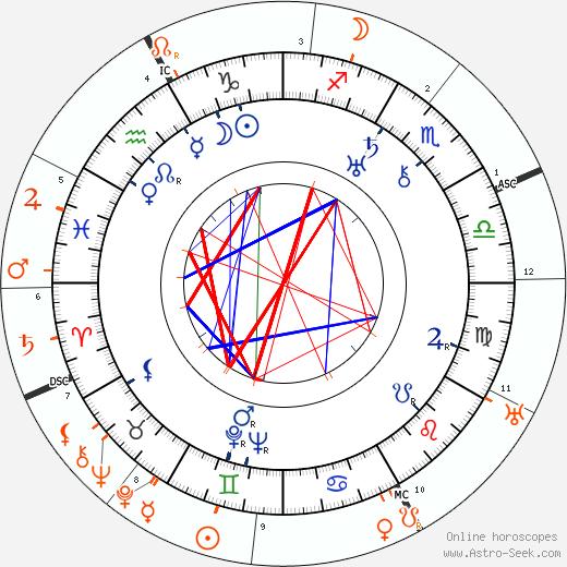 Horoscope Matching, Love compatibility: Dorothy Arzner and Alla Nazimova