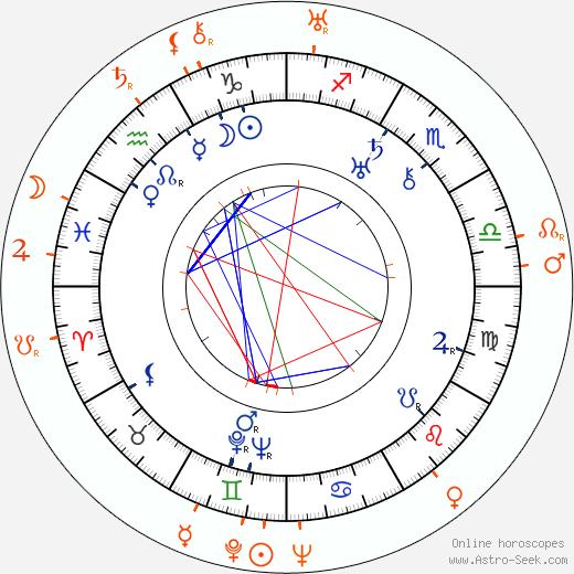 Horoscope Matching, Love compatibility: Dorothy Arzner and Ona Munson