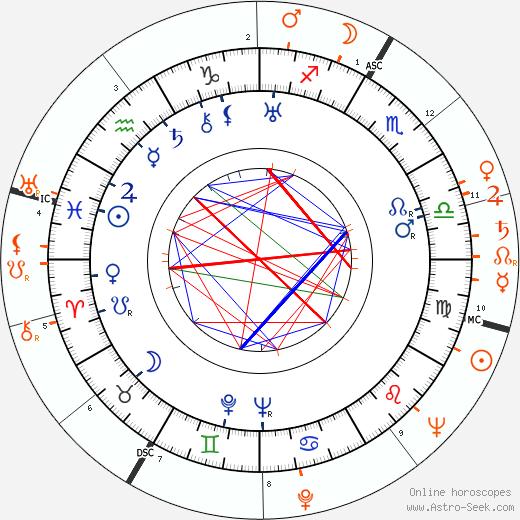 Horoscope Matching, Love compatibility: Dorothy Mackaill and John McCormick