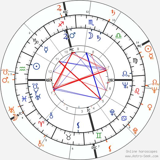 Horoscope Matching, Love compatibility: Dorothy Malone and Scott Brady
