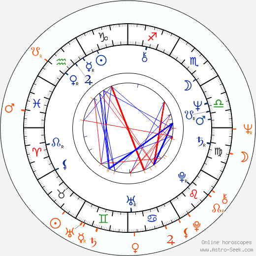 Horoscope Matching, Love compatibility: Dorrit Moussaieff and Ólafur Ragnar Grímsson