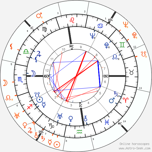 Horoscope Matching, Love compatibility: Douglas Fairbanks Jr. and Bebe Daniels