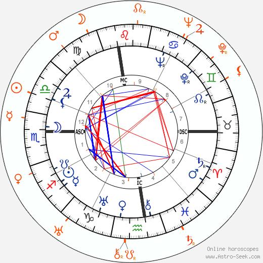 Horoscope Matching, Love compatibility: Douglas Fairbanks Jr. and Benita Hume