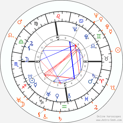Horoscope Matching, Love compatibility: Douglas Fairbanks Jr. and Billie Dove