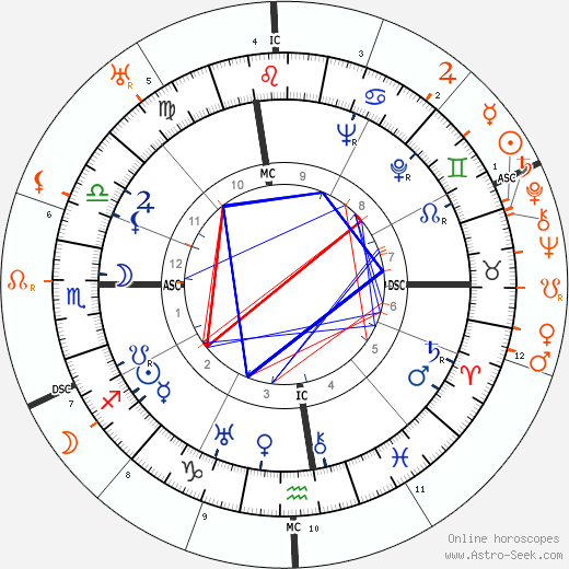 Horoscope Matching, Love compatibility: Douglas Fairbanks Jr. and Douglas Fairbanks Sr.