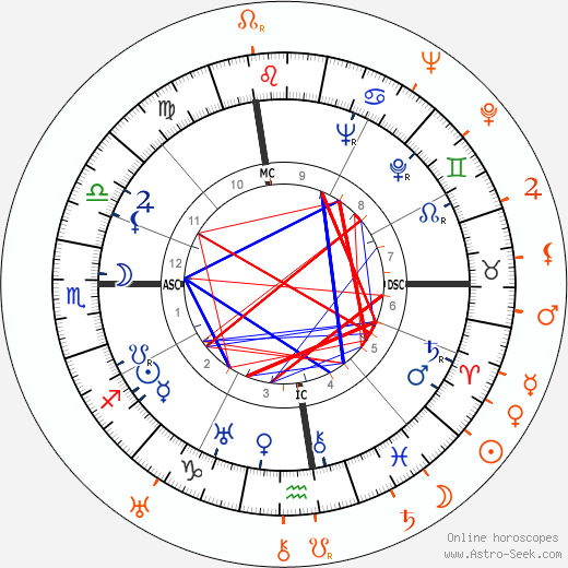 Horoscope Matching, Love compatibility: Douglas Fairbanks Jr. and Joan Crawford